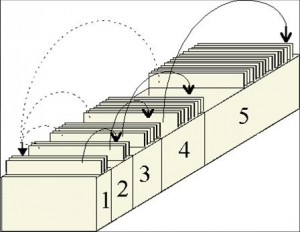 Karteikasten: 5-Fächer-Lernbox
