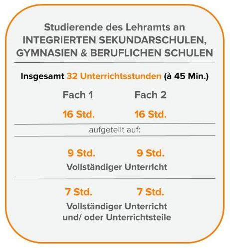 Praxissemester an ISS Gymnasium