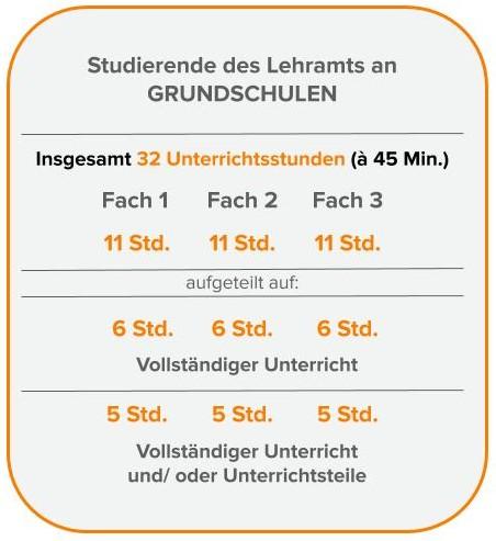 Praxissemester an Grundschulen