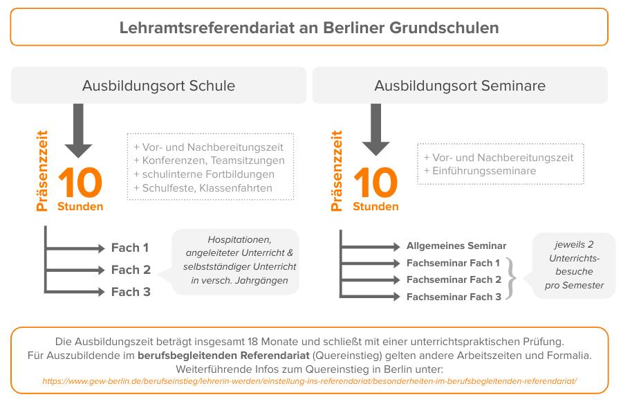 Schaubild Referendariat Berlin.